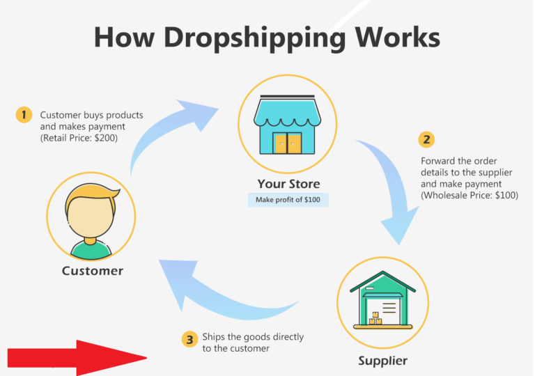 Print on Demand and DropShipping Business